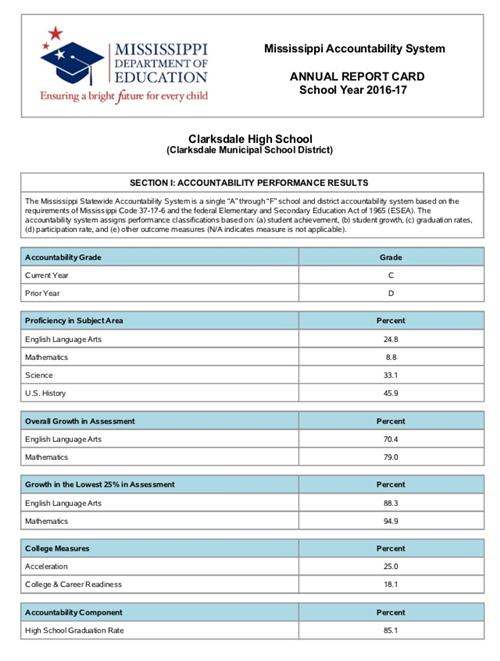 CHS Report Card